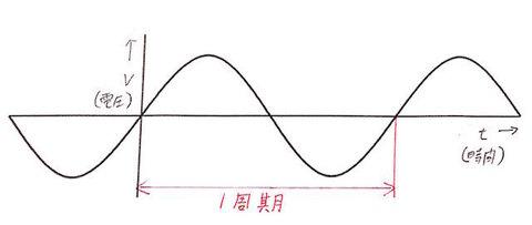 周波数周期1.jpg